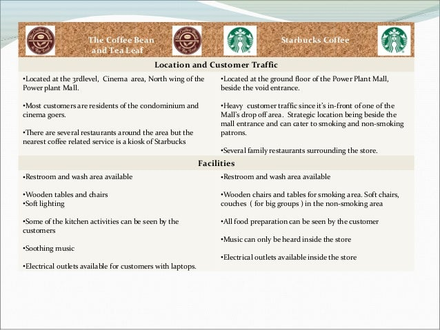 coffee bean and tea leaf analysis Search job openings at the coffee bean & tea leaf 34 the coffee bean & tea leaf jobs including salaries, ratings, and reviews, posted by the coffee bean & tea leaf.