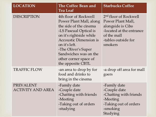 marketing coffee shop analysis Situation analysis:  marketing mix products:  customers will feel less like they are in a fast food environment but rather a cool local coffee shop that has.