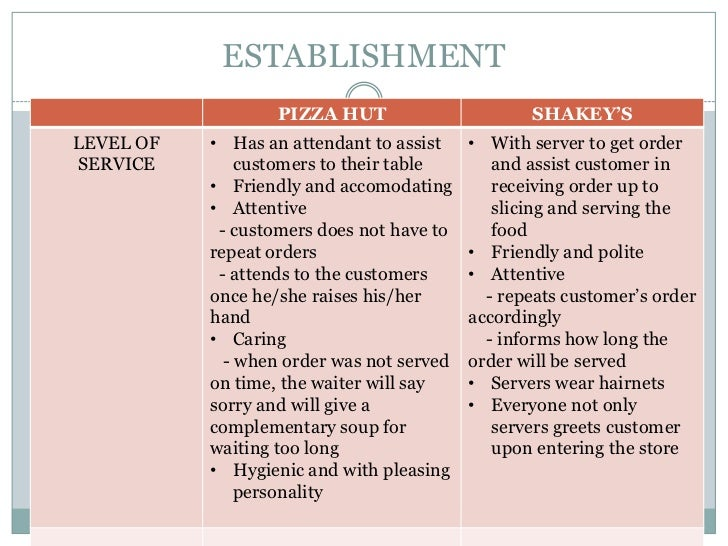 Pizza Hut Business Overview