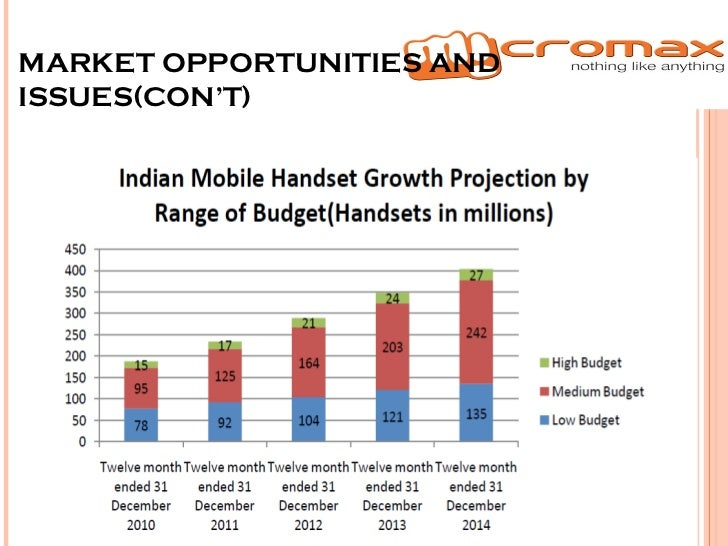 micromax mobiles swot Micromax market analysis micromax market analysis 10043 words feb 7th,  swot 19 iv marketing goals and objectives 21 v marketing strategy 22 vi product strategy 23 a core competency show more market analysis in recruitment and selection  survey on micromax mobile and complete a study that covers all important factors of consumer.