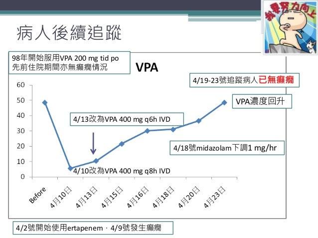 病人後續追蹤 25 4/19-23號追蹤病人已無癲癇 4/18號midazolam下調1 mg/hr VPA濃度回升 98年開始服用VPA 200 mg tid po 先前住院期間亦無癲癇情況 4/2號開始使用ertapenem,4/9號發生癲...