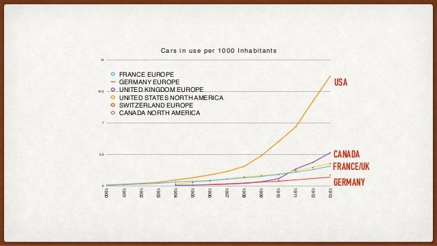 WHY DID HITLER ASK PORSCHE TO BUILD A PEOPLE'S CAR? US vs. German Automobile Production 1922-1939 0 1,000,000 2,000,000 3,...