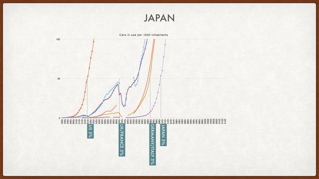 Cars in use per 1000 Inhabitants 0 50 100 1900 1902 1904 1906 1908 1910 1912 1914 1916 1918 1920 1922 1924 1926 1928 1930 ...