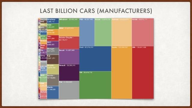 LAST BILLION CARS (COUNTRIES)