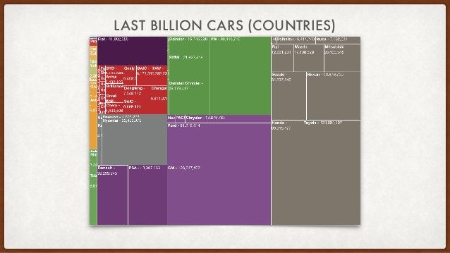 THE COMBINATORIAL DILEMMA • There are 1.2 billion cars in use (set to grow to 2 billion) • There are 50 major automobile p...