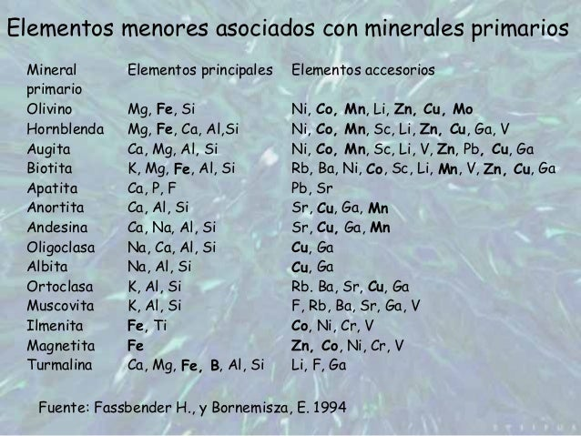 Micronutrientes Slide 3