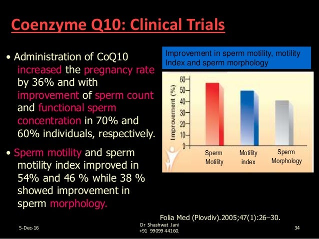 Coenzyme q10 and sperm picture 960