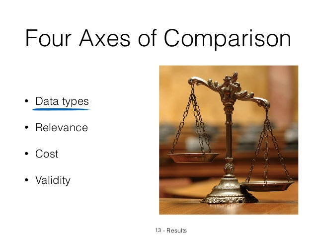 Four Axes of Comparison • Data types • Relevance • Cost • Validity 13 - Results