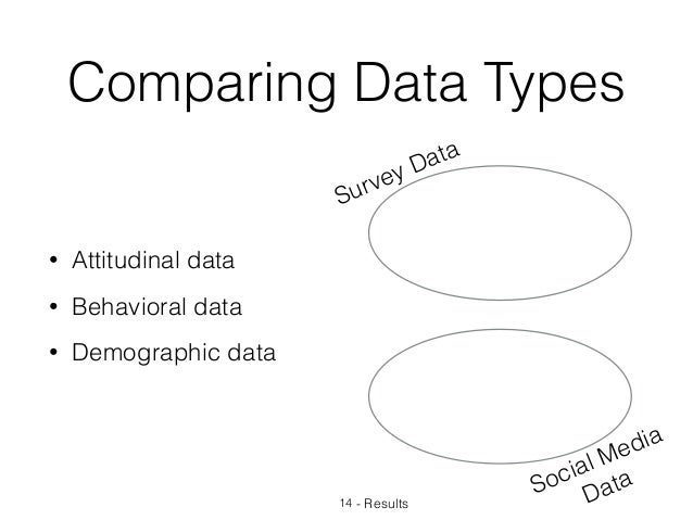 Comparing Data Types 14 - Results Survey Data Social Media Data • Attitudinal data • Behavioral data • Demographic data