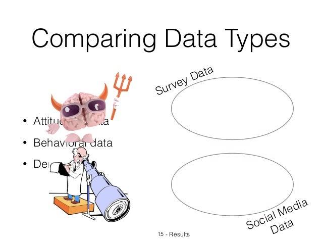Comparing Data Types 15 - Results Survey Data Social Media Data • Attitudinal data • Behavioral data • Demographic data