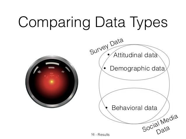 Comparing Data Types 16 - Results Survey Data Social Media Data • Attitudinal data • Behavioral data • Demographic data