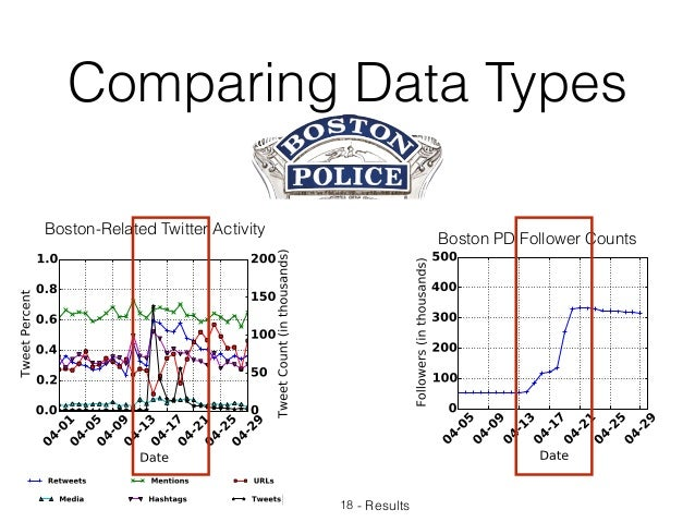 Comparing Data Types 18 - Results Boston PD Follower Counts Boston-Related Twitter Activity