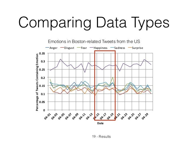 Comparing Data Types 19 - Results 0 0.05 0.1 0.15 0.2 0.25 0.3 0.35 04-0104-0304-0504-0704-0904-1104-1304-1...