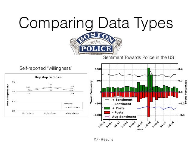 """Comparing Data Types 20 - Results Self-reported """"willingness"""" Sentiment Towards Police in the US"""