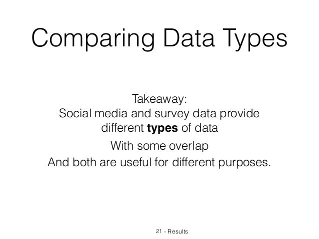 Takeaway: Social media and survey data provide different types of data - Results Comparing Data Types 21 With some overlap...