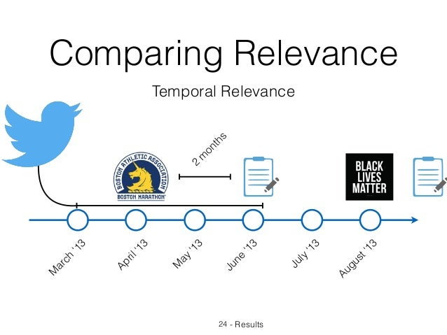 Comparing Relevance 24 - Results Temporal Relevance 2 m onths M arch '13 April'13 M ay '13 June '13 July '13 August'13