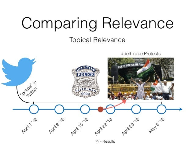 """Comparing Relevance 25 - Results Topical Relevance April1 '13 April8 '13 April15 '13 April22 '13 April29 '13 M ay 6 '13 """"p..."""
