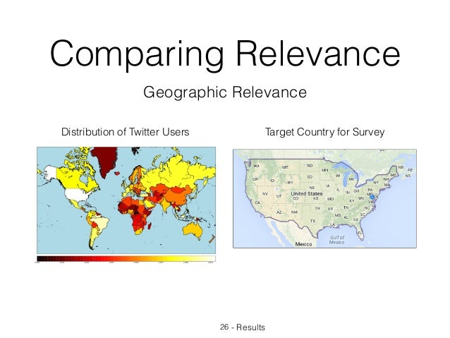Comparing Relevance 26 - Results Geographic Relevance Distribution of Twitter Users Target Country for Survey