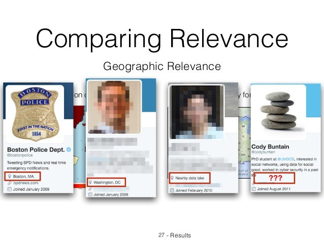 Comparing Relevance 27 - Results Geographic Relevance Distribution of Twitter Users Target Country for Survey ???