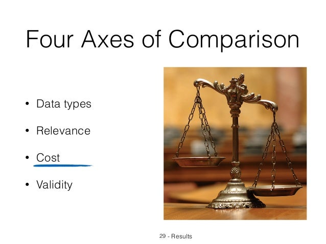 Four Axes of Comparison • Data types • Relevance • Cost • Validity 29 - Results