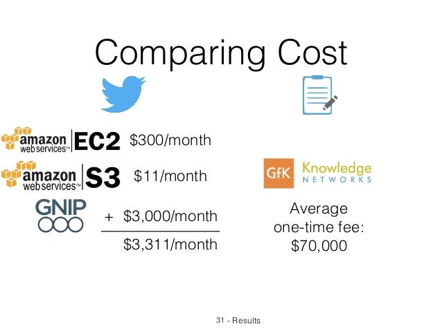 - Results Comparing Cost 31 $300/month $11/month + $3,000/month $3,311/month Average one-time fee: $70,000