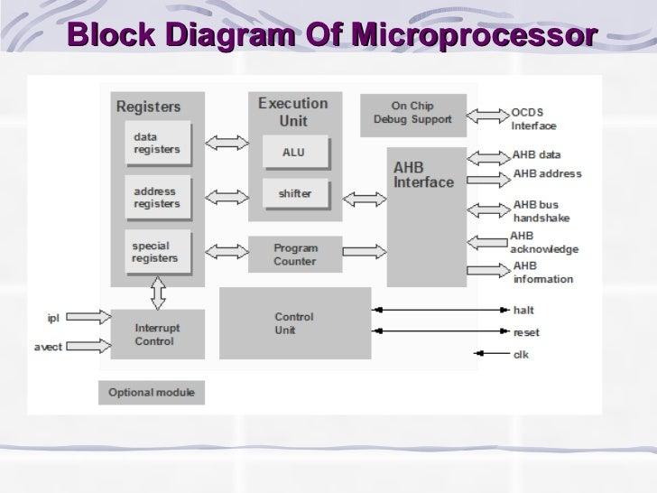 microprocessor, Wiring block