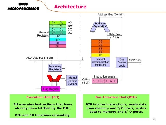 Microprocessor 8086 for 8086 microprocessor architecture