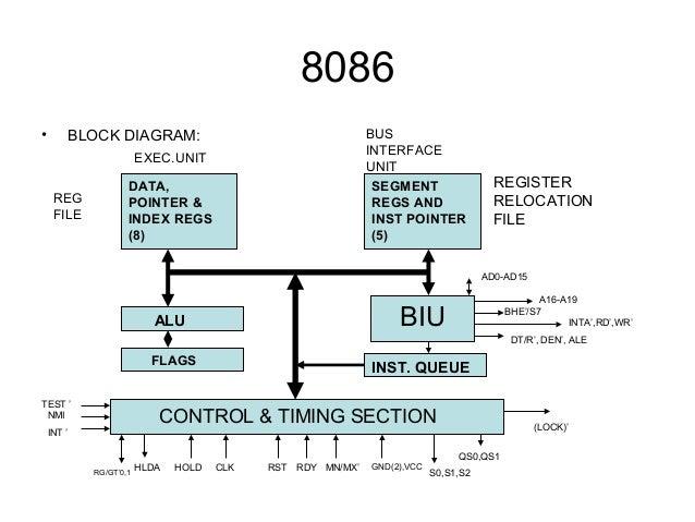 microprocessor rh slideshare net Block Diagram Calculator Microprocessor Architecture