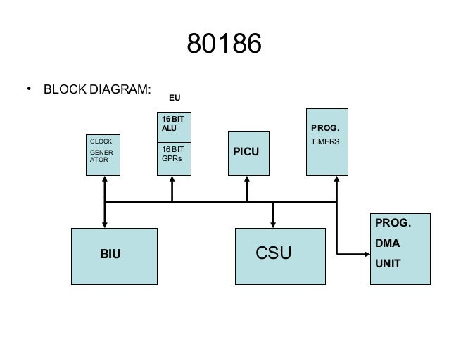 microprocessor rh slideshare net Chemical Block Diagram Microprocessor Architecture
