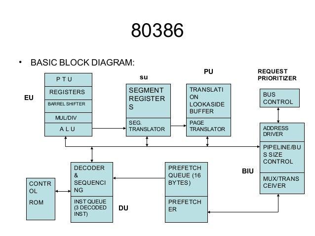 microprocessor rh slideshare net 80386dx block diagram block diagram of 80386 processor