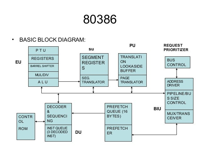 microprocessor, wiring diagram