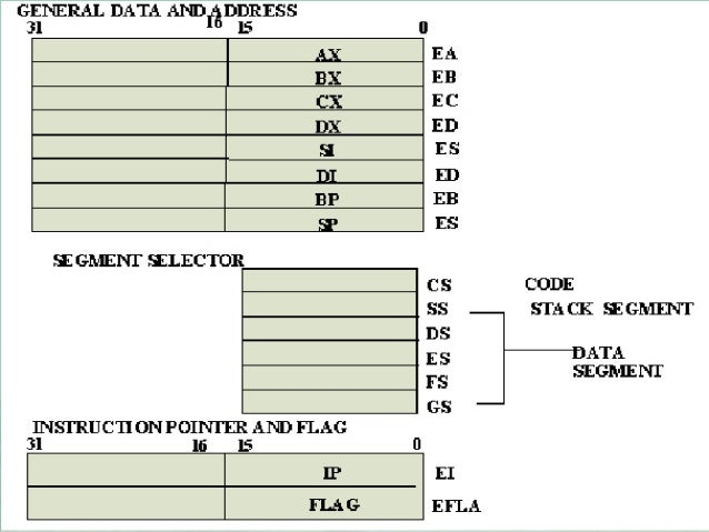 programmers model of 8086 Important programs of 8086 (exam point of view) 1 write an alp to find factorial of number for 8086 mov ax, 05h mov cx, ax  model small stack 100h.