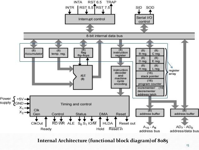 microprocessor 8085 complete  slideshare