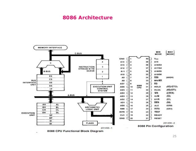 Microprocessor 8086 8087 nitin ahire for 8086 microprocessor architecture