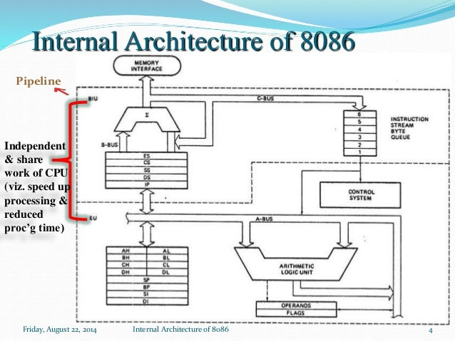 block diagram of 8086 microprocessor intel microprocessor