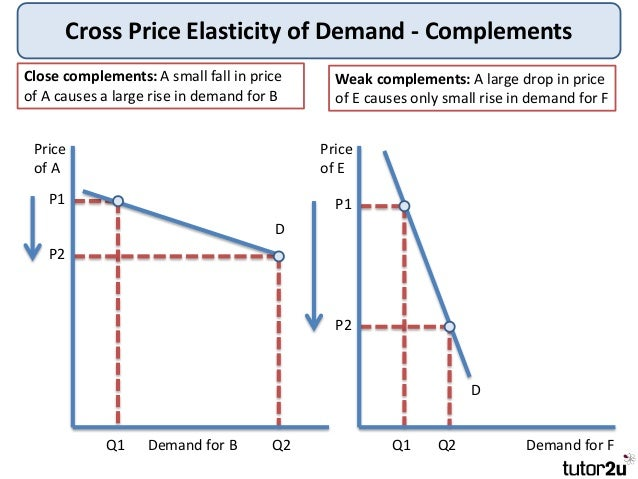 tutor2u cross price elasticity of demand xed