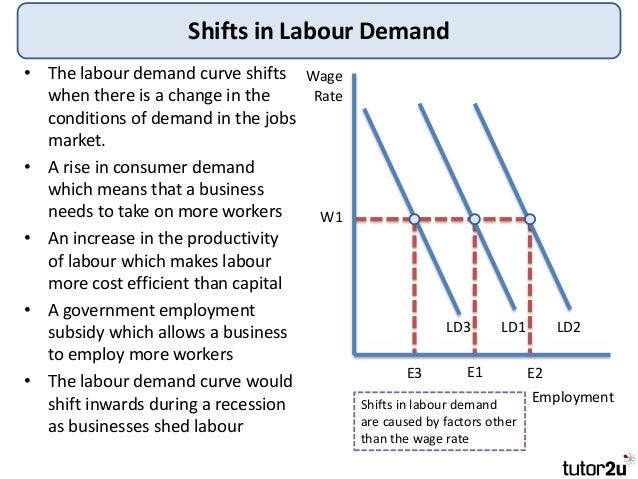 economics the labour market Markets can differ by products (goods, services) or factors (labour and capital) sold, product  in economics, a market that runs under laissez-faire policies is.