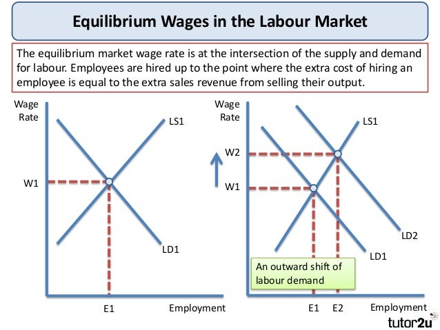 tutor2u labour market economics Diagram of a Perfectly Competitive Market the labour supply will be more inelastic; 9