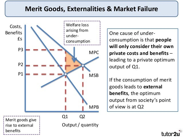 market failure Sometimes a good's consumption imposes costs on third parties not involved in the market such situations are evidence of a type of market failure known as negative.