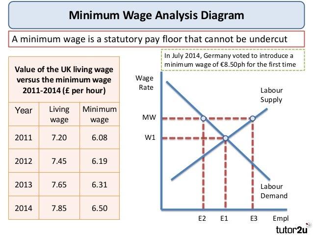 Minimum Wage ...
