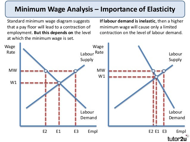 mico economics and th minimum wage More data on earlier minimum wage hikes shows that while there may  enjoy  higher pay and the economy overall isn't expected to suffer as a.