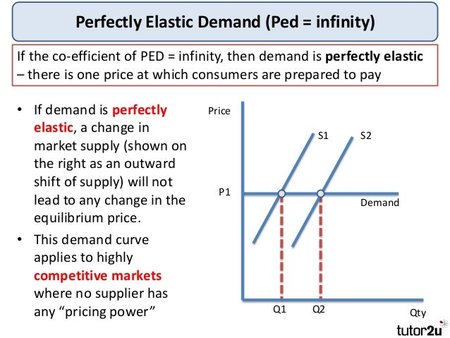 Tutor2u Price Elasticity of Demand – Elasticity of Demand Worksheet