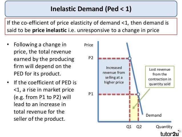 Tutor2u Price Elasticity Of Demand