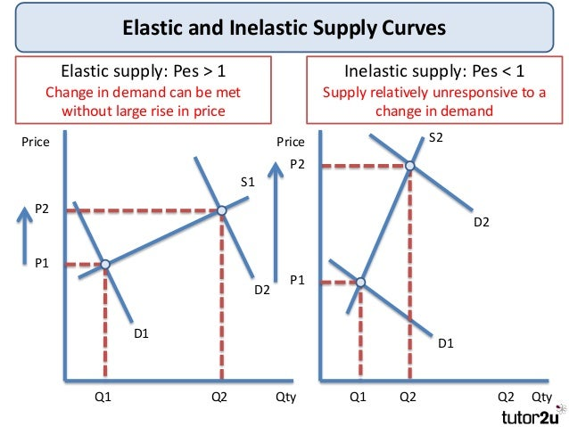 Tutor2u Price Elasticity Of Supply