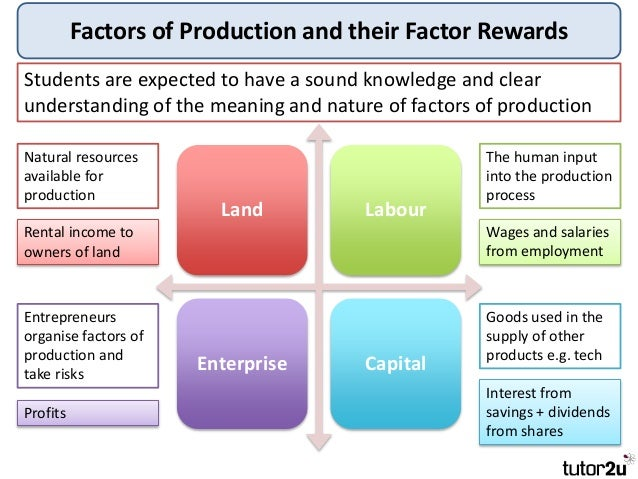 explain the factors of production