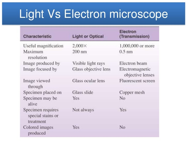 comparison between light and electron microscope Electron microscope was discovered by mknoll and e ruska of germany (1932)  its resolving power is about 250 times than that of the light microscope.