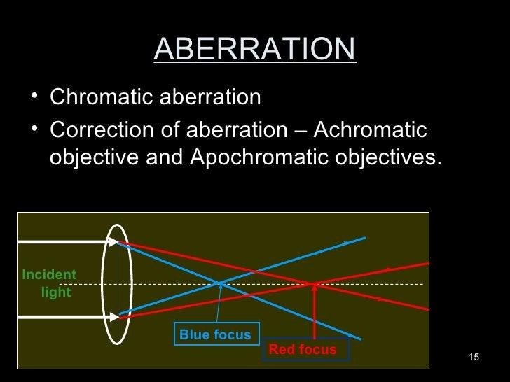 ABERRATION <ul><li>Chromatic aberration  </li></ul><ul><li>Correction of aberration – Achromatic objective and Apochromati...