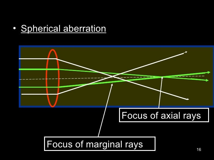 <ul><li>Spherical aberration </li></ul>Focus of marginal rays Focus of axial rays