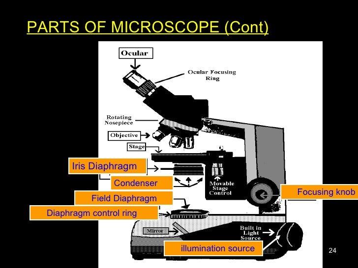 PARTS OF MICROSCOPE (Cont) Iris Diaphragm Condenser Field Diaphragm Diaphragm control ring Focusing knob illumination source