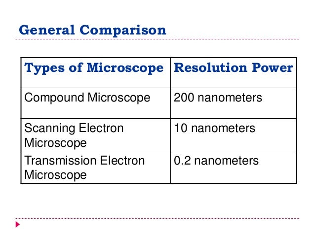 light microscope and electron microscope similarities